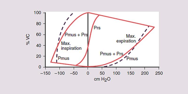 Técnicas de medición de presiones estáticas máximas
